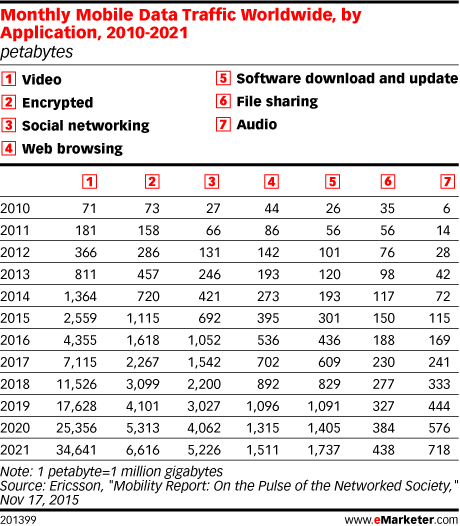 Monthly Mobile Data Traffic Worldwide, by Application, 2010-2021 (petabytes)