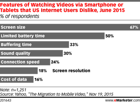 Features of Watching Videos via Smartphone or Tablets that US Internet Users Dislike, June 2015 (% of respondents)