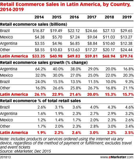 Retail Ecommerce Sales in Latin America, by Country, 2014-2019