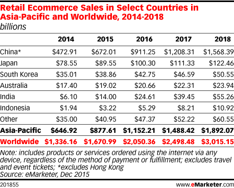 Retail Ecommerce Sales in Select Countries in Asia-Pacific and Worldwide, 2014-2018 (billions)