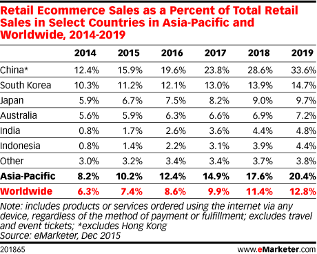 Retail Ecommerce Sales as a Percent of Total Retail Sales in Select Countries in Asia-Pacific and Worldwide, 2014-2019