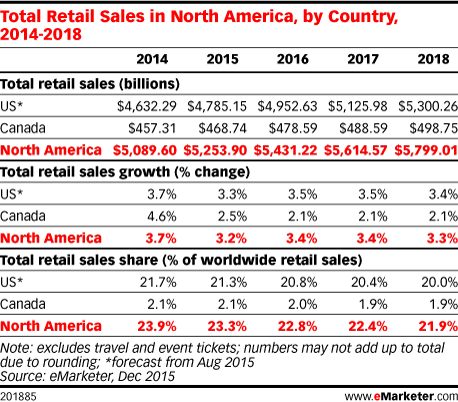 Total Retail Sales in North America, by Country, 2014-2018