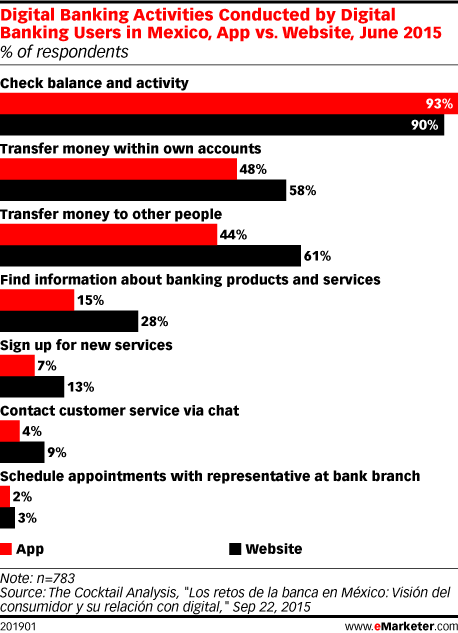 Digital Banking Activities Conducted by Digital Banking Users in Mexico, App vs. Website, June 2015 (% of respondents)
