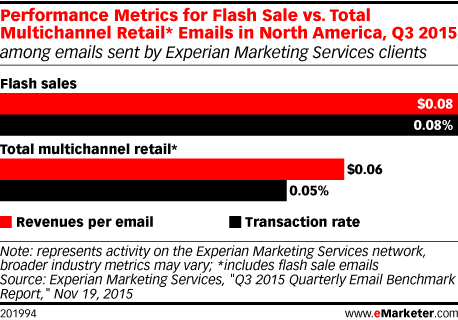 Performance Metrics for Flash Sale vs. Total Multichannel Retail* Emails in North America, Q3 2015 (among emails sent by Experian Marketing Services clients)