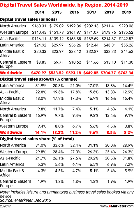 Digital Travel Sales Worldwide, by Region, 2014-2019