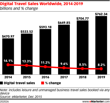 Digital Travel Sales Worldwide, 2014-2019 (billions and % change)