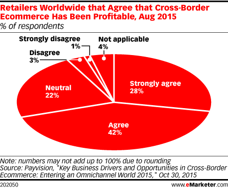 Retailers Worldwide that Agree that Cross-Border Ecommerce Has Been Profitable, Aug 2015 (% of respondents)