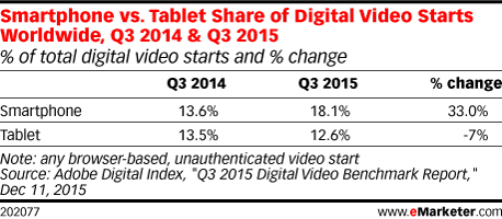 Smartphone vs. Tablet Share of Digital Video Starts Worldwide, Q3 2014 & Q3 2015 (% of total digital video starts and % change)
