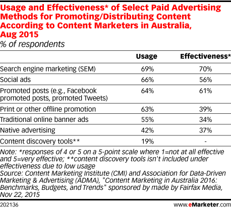Usage and Effectiveness* of Select Paid Advertising Methods for Promoting/Distributing Content According to Content Marketers in Australia, Aug 2015 (% of respondents)