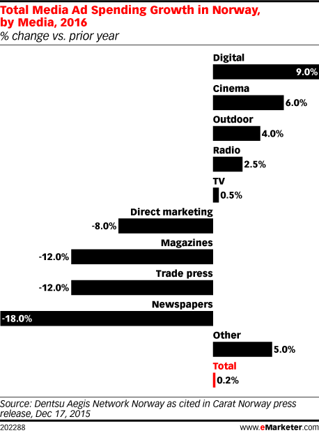 Total Media Ad Spending Growth in Norway, by Media, 2016 (% change vs. prior year)
