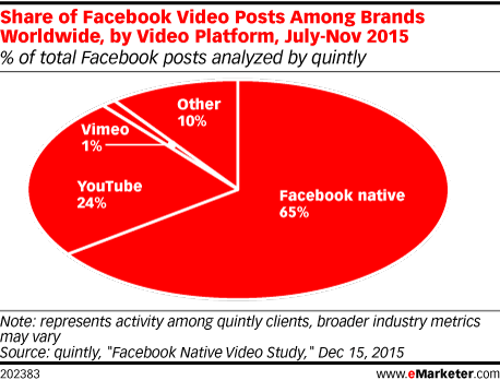 Share of Facebook Video Posts Among Brands Worldwide, by Video Platform, July-Nov 2015 (% of total Facebook video posts analyzed by quintly)