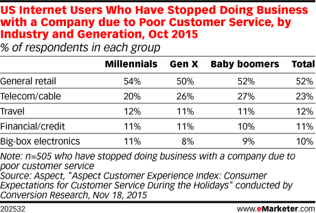 US Internet Users Who Have Stopped Doing Business with a Company due to Poor Customer Service, by Industry and Generation, Oct 2015 (% of respondents in each group)
