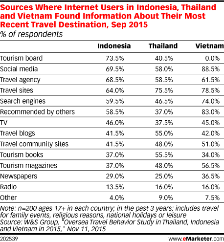 Sources Where Internet Users in Indonesia, Thailand and Vietnam Found Information About Their Most Recent Travel Destination, Sep 2015 (% of respondents)