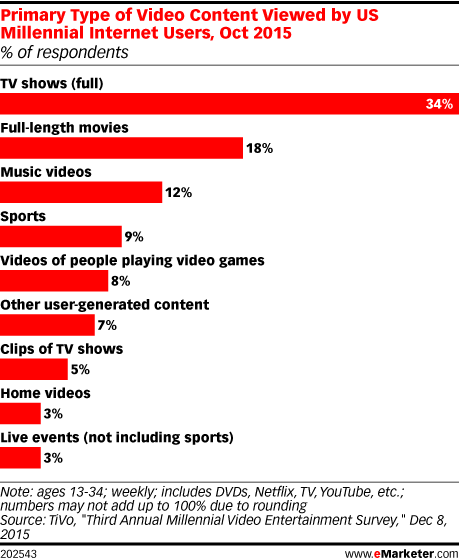 Primary Type of Video Content Viewed by US Millennial Internet Users, Oct 2015 (% of respondents)