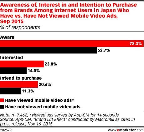 Awareness of, Interest in and Intention to Purchase from Brands Among Internet Users in Japan Who Have vs. Have Not Viewed Mobile Video Ads, Sep 2015 (% of respondents)