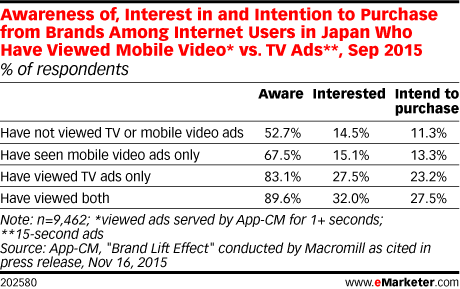 Awareness of, Interest in and Intention to Purchase from Brands Among Internet Users in Japan Who Have Viewed Mobile Video* vs. TV Ads**, Sep 2015 (% of respondents)