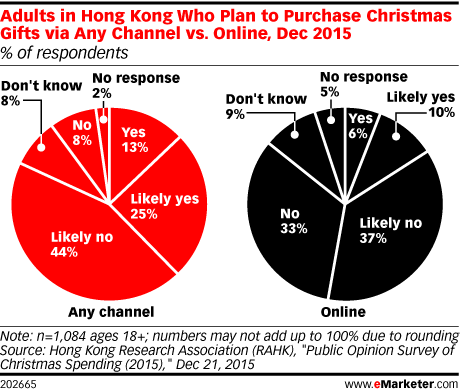 Adults in Hong Kong Who Plan to Purchase Christmas Gifts via Any Channel vs. Online, Dec 2015 (% of respondents)