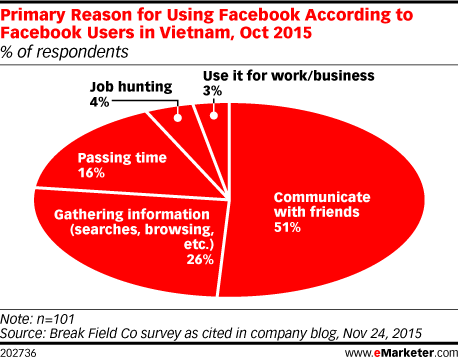 Primary Reason for Using Facebook According to Facebook Users in Vietnam, Oct 2015 (% of respondents)