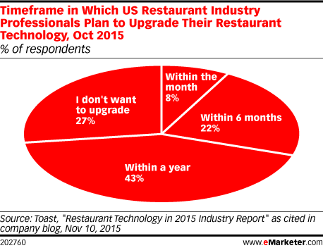 Timeframe in Which US Restaurant Industry Professionals Plan to Upgrade Their Restaurant Technology, Oct 2015 (% of respondents)