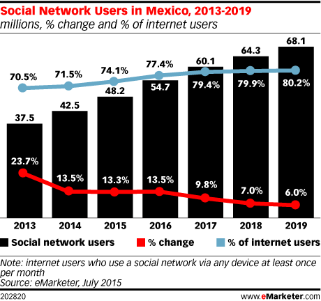 Social Network Users in Mexico, 2013-2019 (millions, % change and % of internet users)