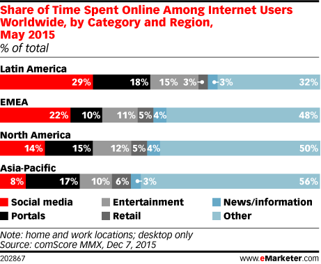 Share of Time Spent Online Among Internet Users Worldwide, by Category and Region, May 2015 (% of total)