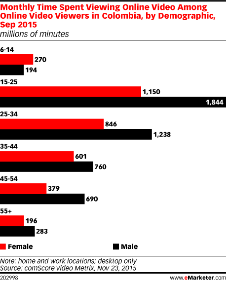 Monthly Time Spent Viewing Online Video Among Online Video Viewers in Colombia, by Demographic, Sep 2015 (millions of minutes)