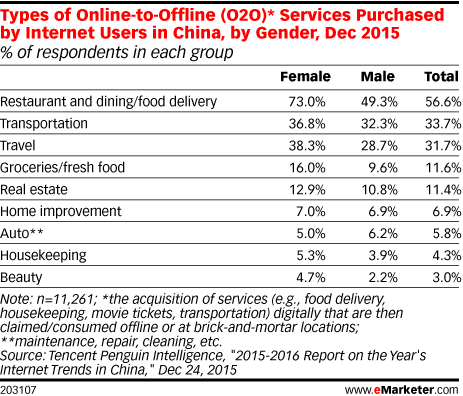 Types of Online-to-Offline (O2O)* Services Purchased by Internet Users in China, by Gender, Dec 2015 (% of respondents in each group)