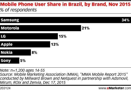 Mobile Phone User Share in Brazil, by Brand, Nov 2015 (% of respondents)