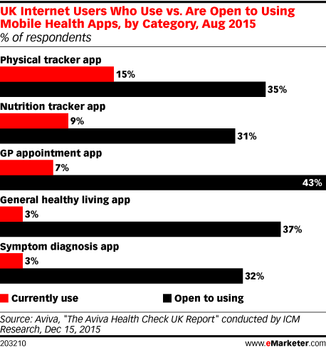 UK Internet Users Who Use vs. Are Open to Using Mobile Health Apps, by Category, Aug 2015 (% of respondents)