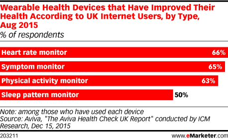 Wearable Health Devices that Have Improved Their Health According to UK Internet Users, by Type, Aug 2015 (% of respondents)