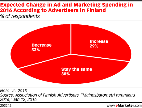 Expected Change in Ad and Marketing Spending in 2016 According to Advertisers in Finland (% of respondents)
