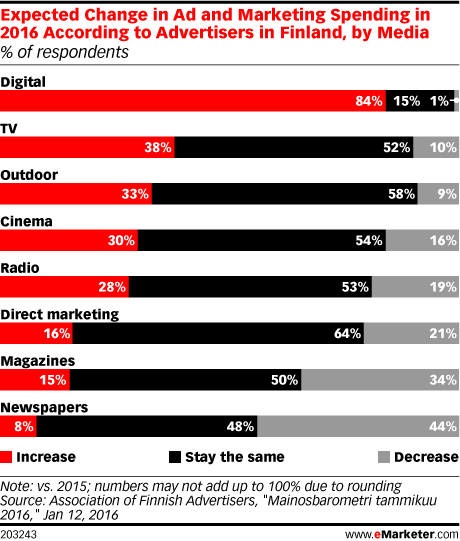 Expected Change in Ad and Marketing Spending in 2016 According to Advertisers in Finland, by Media (% of respondents)
