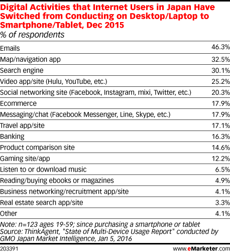 Digital Activities that Internet Users in Japan Have Switched from Conducting on Desktop/Laptop to Smartphone/Tablet, Dec 2015 (% of respondents)