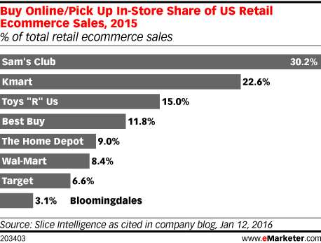 Buy Online/Pick Up In-Store Share of US Retail Ecommerce Sales, 2015 (% of total retail ecommerce sales)
