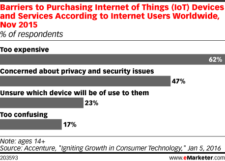 Barriers to Purchasing Internet of Things (IoT) Devices and Services According to Internet Users Worldwide, Nov 2015 (% of respondents)