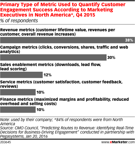 Primary Type of Metric Used to Quantify Customer Engagement Success According to Marketing Executives in North America*, Q4 2015 (% of respondents)