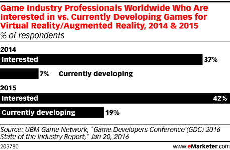 Game Industry Professionals Worldwide Who Are Interested in vs. Currently Developing Games for Virtual Reality/Augmented Reality, 2014 & 2015 (% of respondents)