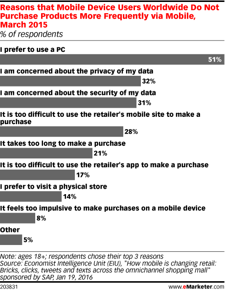 Reasons that Mobile Device Users Worldwide Do Not Purchase Products More Frequently via Mobile, March 2015 (% of respondents)