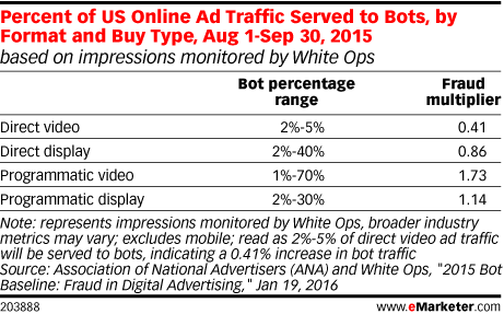 Percent of US Online Ad Traffic Served to Bots, by Format and Buy Type, Aug 1-Sep 30, 2015 (based on impressions monitored by White Ops)