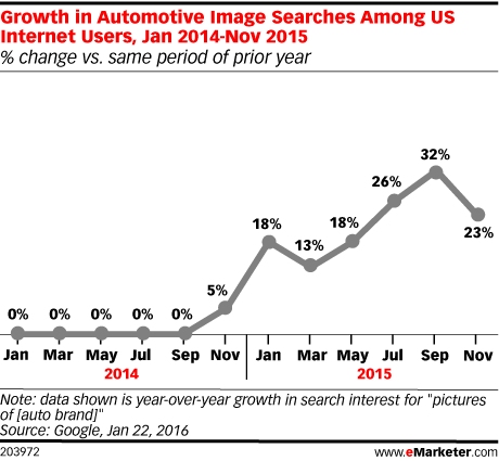 Growth in Automotive Image Searches Among US Internet Users, Jan 2014-Nov 2015 (% change vs. same period of prior year)