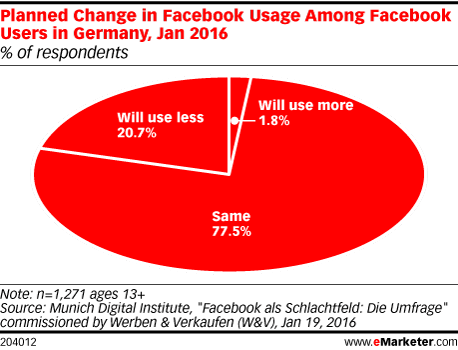 Planned Change in Facebook Usage Among Facebook Users in Germany, Jan 2016 (% of respondents)