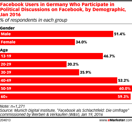Facebook Users in Germany Who Participate in Political Discussions on Facebook, by Demographic, Jan 2016 (% of respondents in each group)