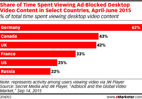 Share of Time Spent Viewing Ad-Blocked Desktop Video Content in Select Countries, April-June 2015 (% of total time spent viewing desktop video content)