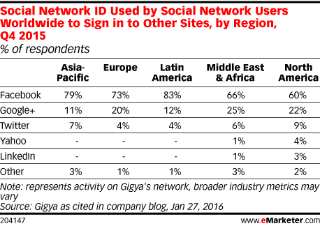Social Network ID Used by Social Network Users Worldwide to Sign in to Other Sites, by Region, Q4 2015 (% of respondents)