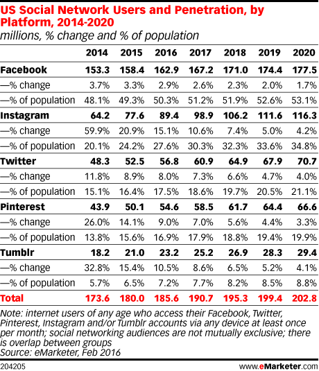 US Social Network Users and Penetration, by Platform, 2014-2020 (millions, % change and % of population)
