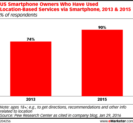 US Smartphone Owners Who Have Used Location-Based Services via Smartphone, 2013 & 2015 (% of respondents)