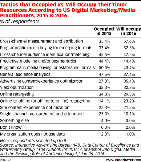 Tactics that Occupied vs. Will Occupy Their Time/Resources According to US Digital Marketing/Media Practitioners, 2015 & 2016 (% of respondents)