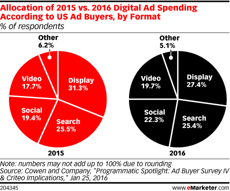 Allocation of 2015 vs. 2016 Digital Ad Spending According to US Ad Buyers, by Format (% of respondents)