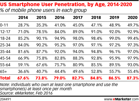 US Smartphone User Penetration, by Age, 2014-2020 (% of mobile phone users in each group)