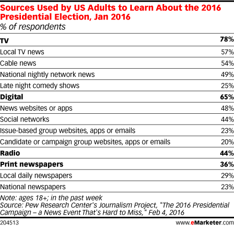 Sources Used by US Adults to Learn About the 2016 Presidential Election, Jan 2016 (% of respondents)